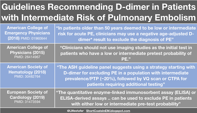 D-Dimer in Patients at