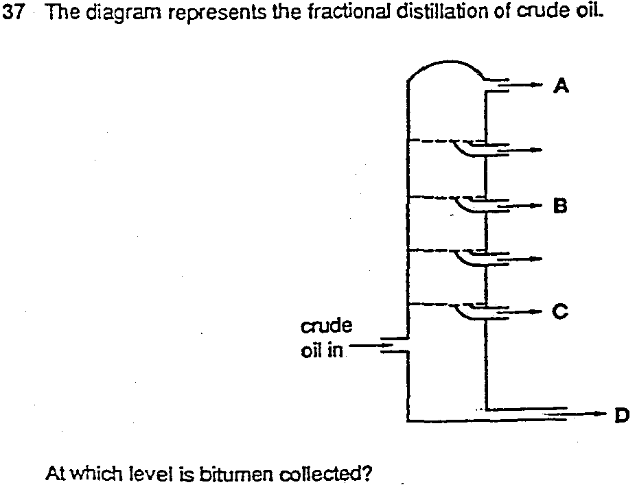 Fractional Distillation Of Crude Oil Diagram To Label