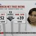 SWS: Public trust rating ni Leni Robredo, consistent na bumababa