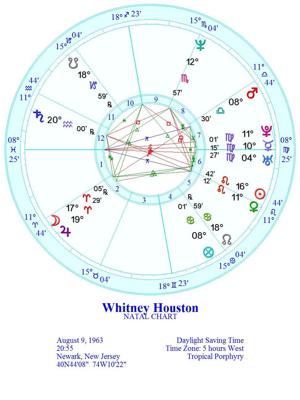 Astrology and everything else: Bobbi Kristina's death on