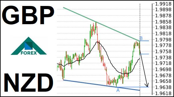 تحليل زوج GBP/NZD هابط على المدى القصير