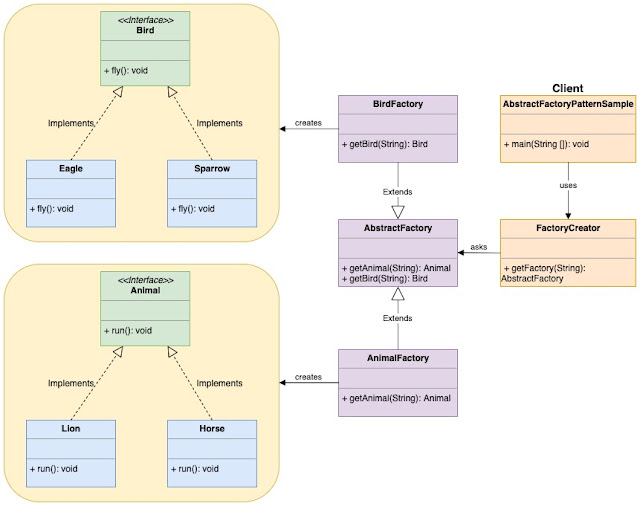 Abstract Factory Design Pattern UML Diagram