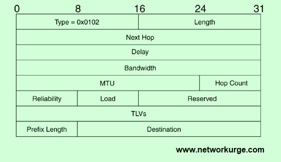EIGRP Internal Route TLV