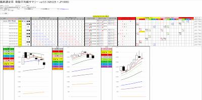 神戸物産(3038) のチャート 2020/03/12