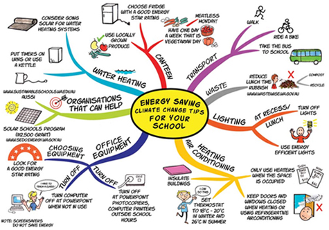 MINDMAPPING FOR CREATIVE THINKING