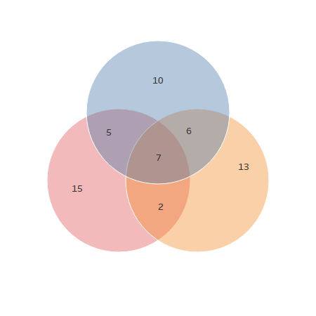 Designing 3 Way Venn Diagram Vizible Difference