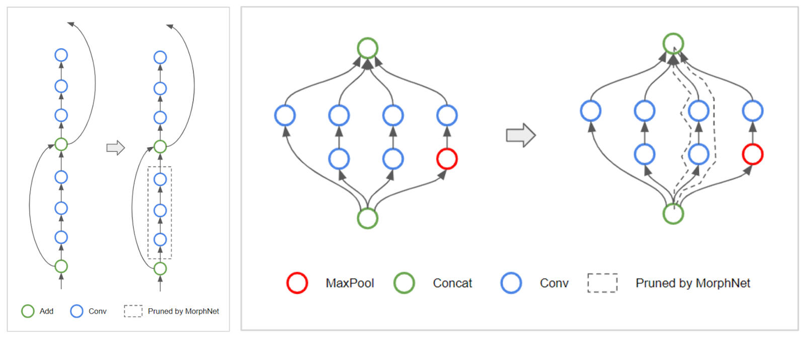 Google AI Blog: MorphNet: Towards Faster and Smaller Neural