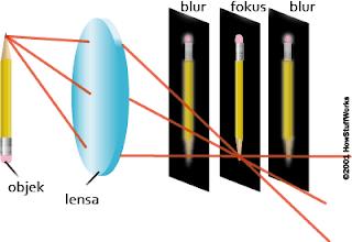 penempatan posisi lensa yang tepat untuk menghasilkan bayangan fokus