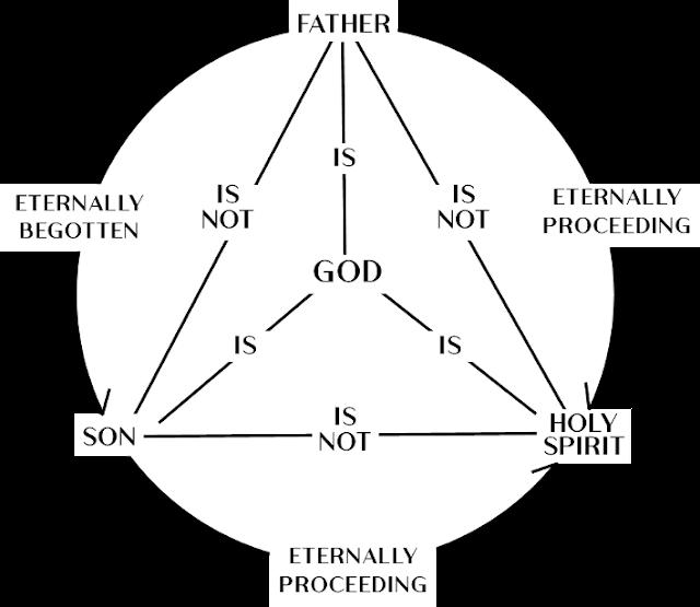 Trinity chart Father Son Holy Spirit eternally begotten proceeding