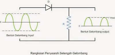 dioda Penyearah Setengah Gelombang (Half Wave Rectifier)