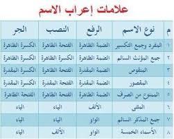 جدول علامات اعراب الافعال والاسماء لغة عربية