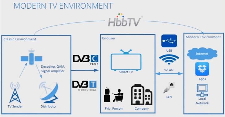 Hacking-smart-tv-phát sóng-tín hiệu