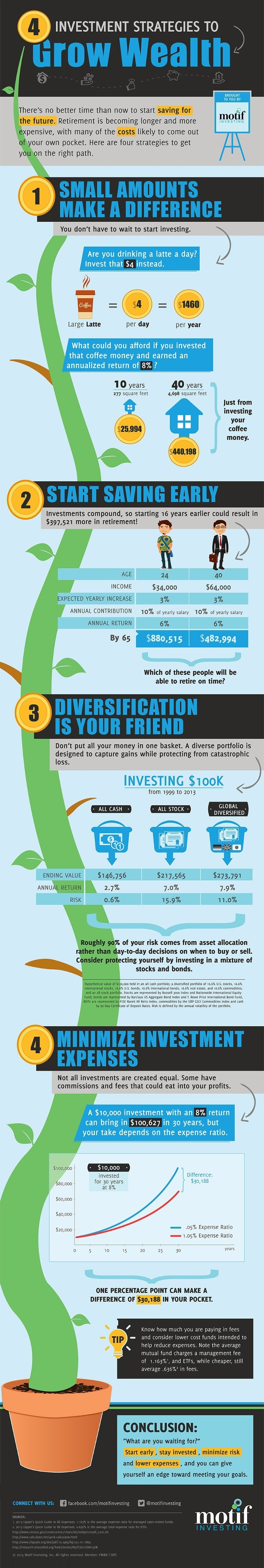 With Investing, Little Things Make a Big Difference The difference between good and great is often found in the details. As discussed in this infographic, a few little ideas can make a big difference in the long run.