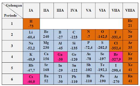 tabel afinitas elektron