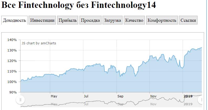 График доходности всех счетов fintechnology