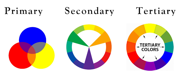Primary Secondary Tertiary Colors