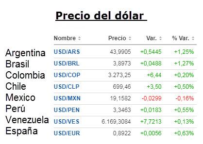 Precio Dólar Hoy