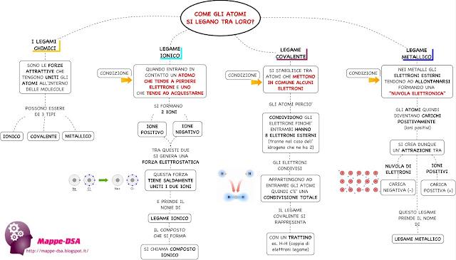 mappedsa mappa mappe  concettuale concettuali dsa schema disturbi specifici apprendimento dislessia misure compensative superiori chimica legami chimici legame ionico covalente metallico ioni positivi negativi forze attrattive atomi