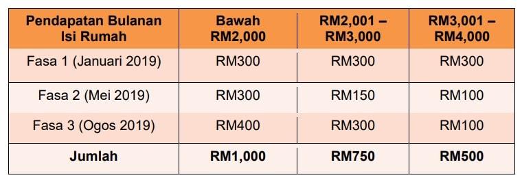 Tarikh Pembayaran BSH Fasa 3