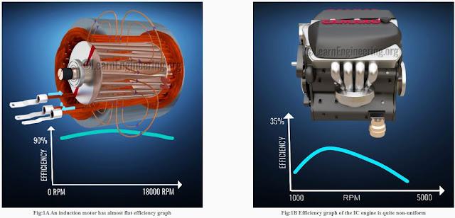 perbandingan motor induksi dengan motor pembakaran dalam pada mobil