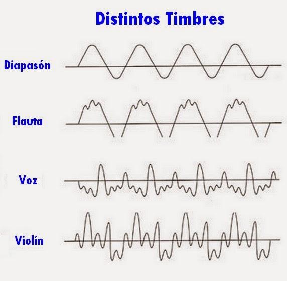 distintos timbres de instrumentos musicales , gráfico