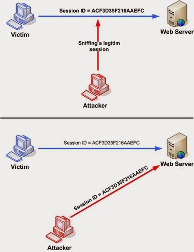 Owasp Internet Of Things Project: How To Hack Facebook Account: XSS-CSS Script Attack