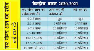 union-budget-2020-21-new-income-tax-slab-rate-in-hindi