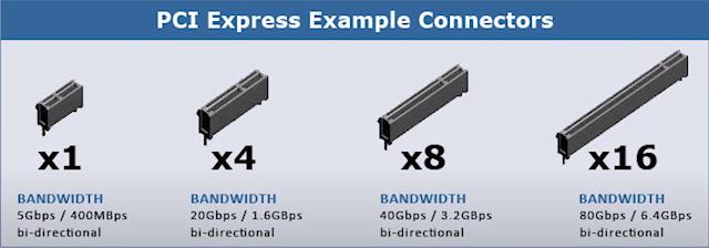 Các chuẩn kích cỡ cổng PCIe
