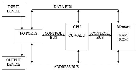Pengenalan Struktur Komputer