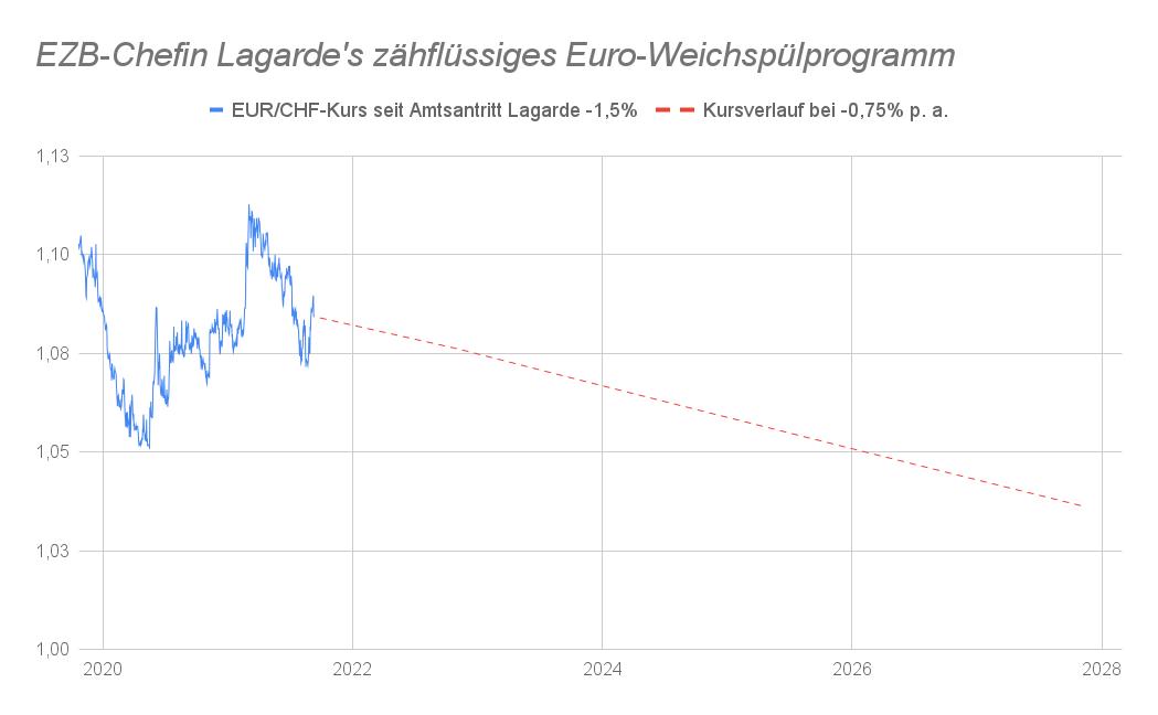 EUR/CHF-Linienchart Projektion Kursverlauf 2027