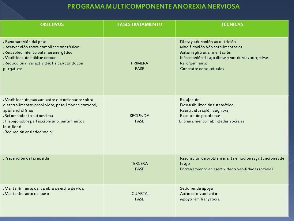 el tratamiento de la bulimia nerviosa lleva objetivos concretos en diferentes áreas que afectan al problema