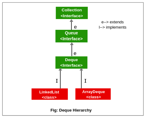 Deque hierarchy in java
