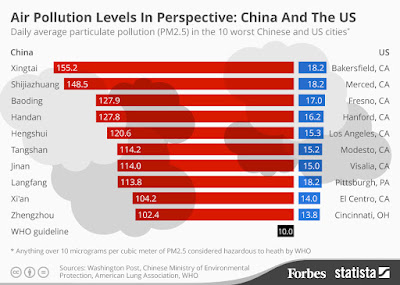 Air Pollution Levels in Perspective: China and the US