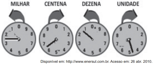 """ENEM 2011: O medidor de energia elétrica de uma residência, conhecido por """"relógio de luz"""", é constituído de quatro pequenos relógios, cujos sentidos de rotação estão indicados conforme a figura"""
