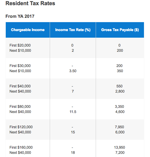 Tax On Inclome From Second Property