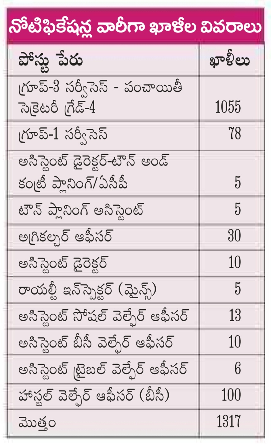 n government jobs today employment news appsc groups 2017 posts online application at psc ap gov in
