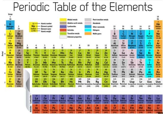 Different categories of elements in the periodic table inside the periodic table arranges all of the known elements in order of increasing atomic number order generally coincides with increasing atomic mass urtaz Choice Image