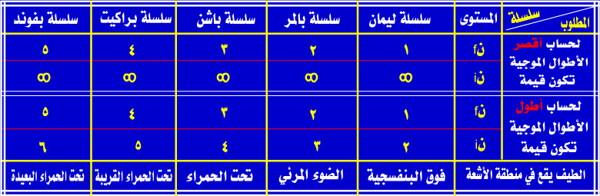 سلاسلا الطيف الهيدروجيني، سلسلة ليمان، سلسلة بالمر، سلسلة باشن، براكيت، بفوند، أقصر وأطول الأطوال الموجية