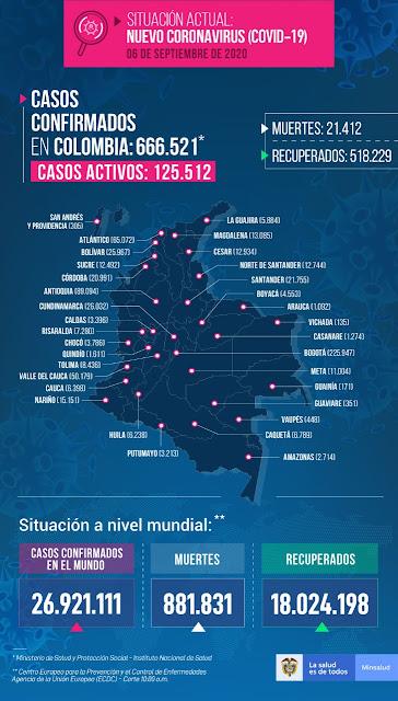 hoyennoticia.com, COVID-19: Colombia sexto en el mundo con más contagios y 21.412 muertes