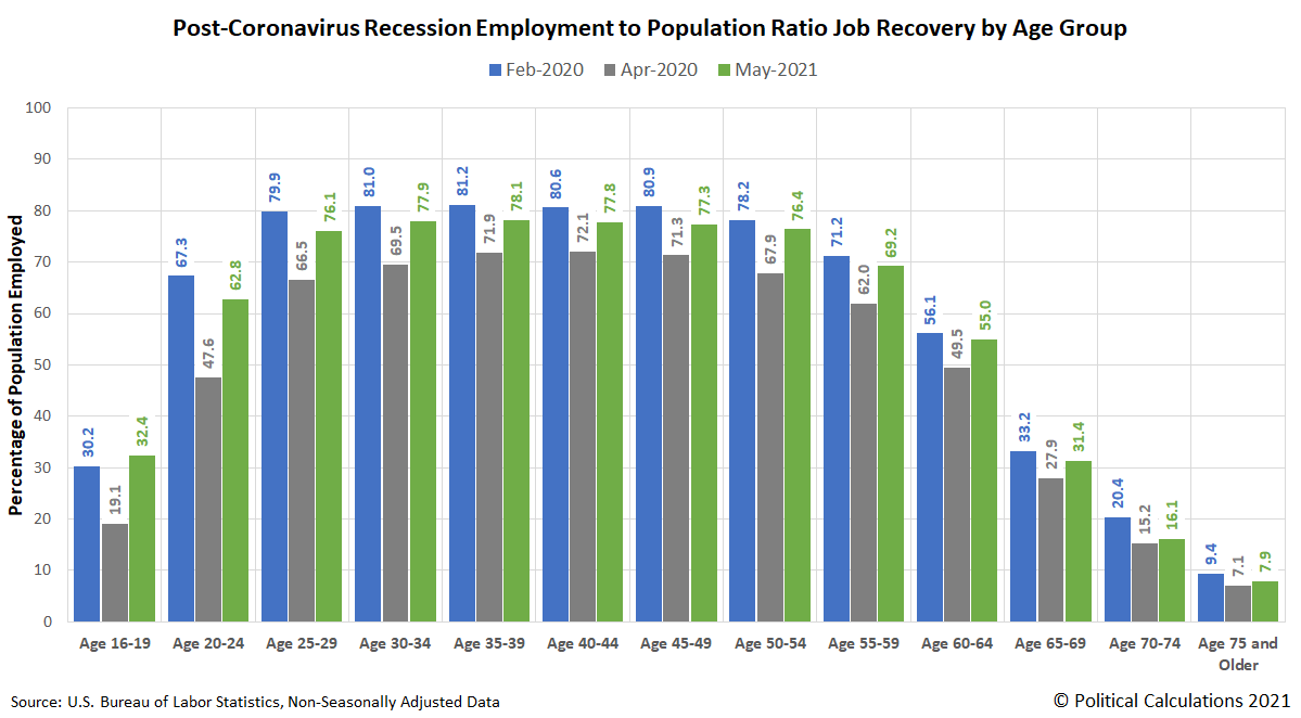 Post-Coronavirus Recession Employment to Population Ratio Job Recovery by Age Group, Snapshots on February 2020, April 2020, and May 2021