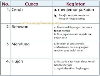 informasi tentang kegiatan manusia berdasarkan teks bacaan tersebut www.simplenews.me