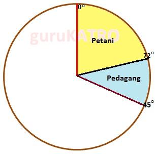 Membuat diagram lingkaran gurukatro letakkan titik nol busur derajat pada tepi lingkaran yang bertemu dengan jari jari 72 derajat yang dibuat untuk petani tadi kemudian beri tanda titik ccuart Images