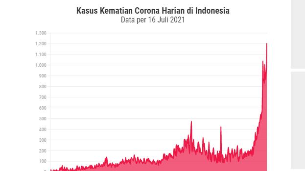 WHO: Indonesia dalam Keadaan Sangat Sulit, Kematian Corona Mingguan Naik 71%