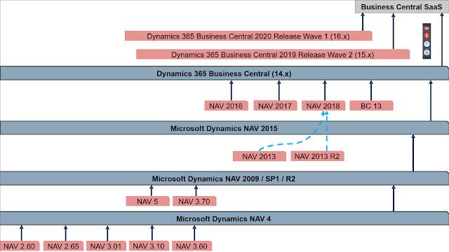 Upgrade Path from Microsoft Dynamics NAV to Business Central