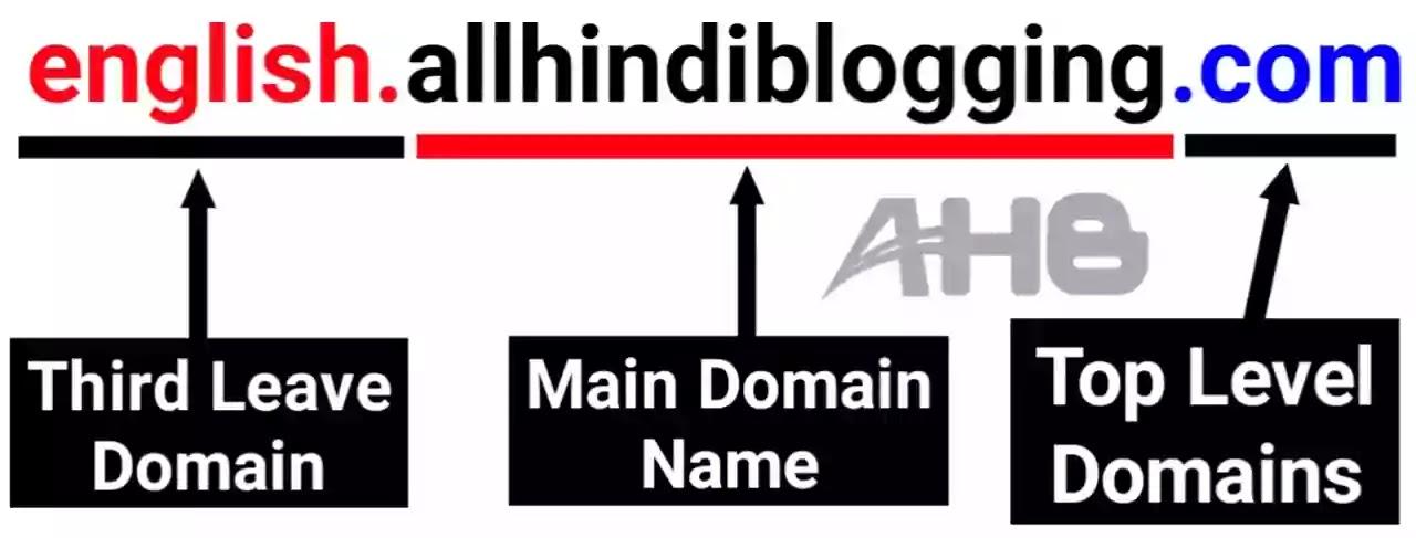 Domain Name System Kya Hai