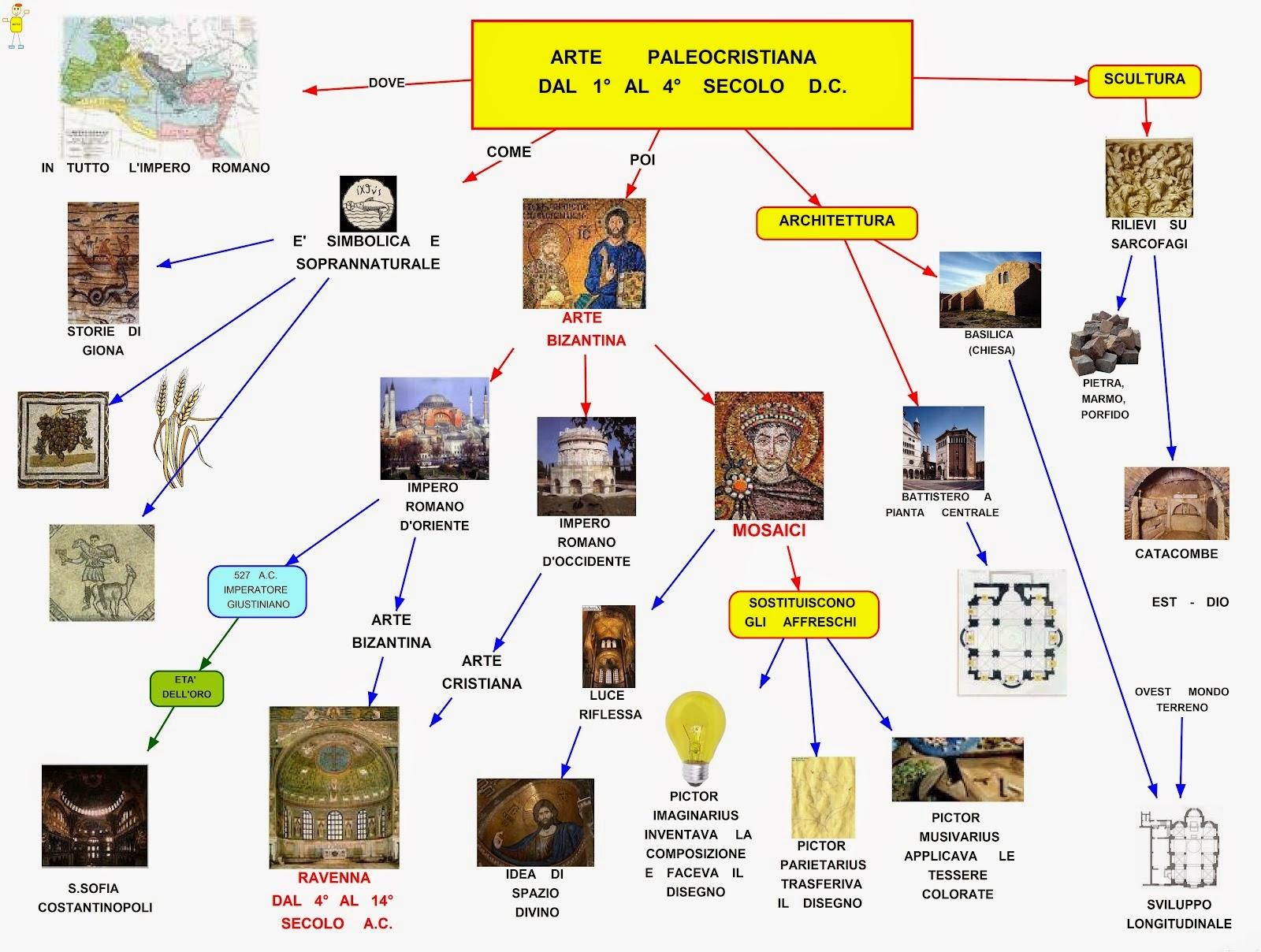 spesso Mappa concettuale: Arte paleocristiana WS83