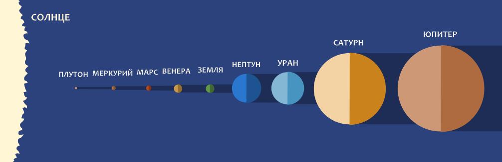 Размеры планет в сравнении с Солнцем