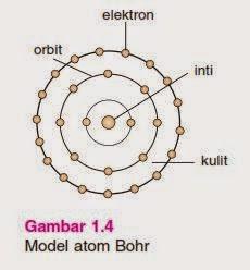 Model Atom Neils Bohr