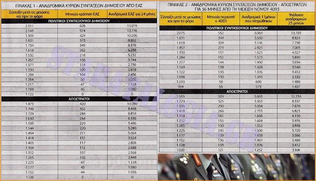 Αναδρομικά συνταξιούχων-αποστράτων: Κρίνονται 4 «Πακέτα» στα δικαστήρια-Το νέο χρονολόγιο πληρωμών με καθυστέρηση 2 ετών!