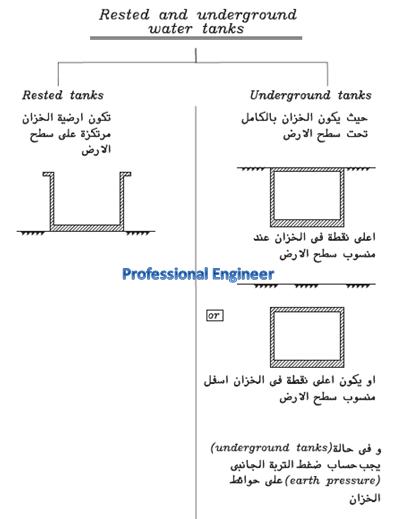 ملف هام جدا عن تصميم الخزانات design of water tanks